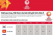 [Infographics] Hành trình lọt bán kết giải châu Á của U23 Việt Nam
