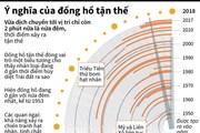 [Infographics] Ý nghĩa của đồng hồ báo thời điểm tận thế