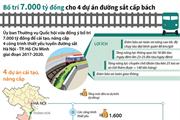 [Infographics] Bố trí 7.000 tỷ đồng cho 4 dự án đường sắt cấp bách
