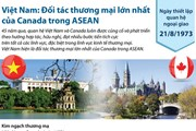 Việt Nam là đối tác thương mại lớn nhất của Canada trong ASEAN