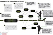 [Infographics] Những điều có bạn chưa biết về tiền ảo bitcoin