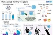 Những con số chính từ vòng bảng giải bóng đá EURO 2016 tại Pháp