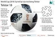 [Infographics] Trái bóng Telstar sẽ trở lại Nga dịp World Cup 2018