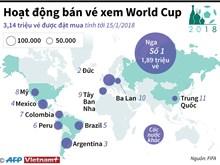 [Infographic] Hơn 3 triệu vé xem World Cup 2018 đã được đặt mua