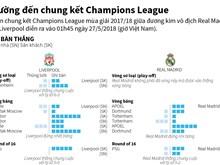 Đường đến chung kết Champions League của Liverpool và Real Madrid
