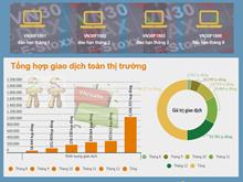 [Infographics] Nhìn lại thị trường chứng khoán phái sinh năm 2017