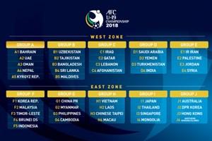 Bốc thăm U19 châu Á: Việt Nam dễ thở, Thái Lan đụng nhà vô địch