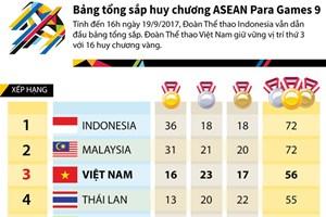 Việt Nam đứng thứ 3 bảng tổng sắp huy chương ASEAN Para Games 9