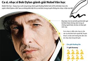 [Infographics] Bob Dylan, chủ nhân giải Nobel Văn học năm 2016