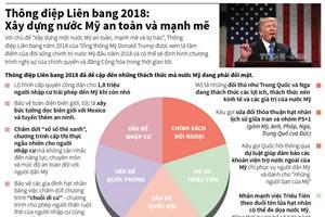 [Infographics] Thông điệp Liên bang 2018 của Tổng thống Mỹ Trump