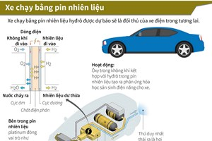 [Infographics] Xe chạy bằng pin nhiên liệu - đối thủ của xe điện