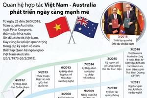 [Infographics] Quan hệ Việt Nam-Australia phát triển ngày càng mạnh mẽ