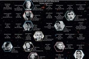 [Infographics] Những nhân vật nổi tiếng thế giới ra đi trong năm 2016