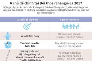 [Infographics] 6 chủ đề chính tại Đối thoại Shangri-La 2017