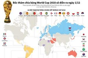 [Infographics] Bốc thăm chia bảng World Cup 2018 diễn ra ngày 1/12