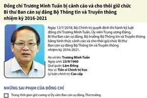 Những sai phạm và quá trình công tác của ông Trương Minh Tuấn