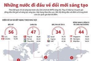 [Infographics] Những nước đi đầu về đổi mới sáng tạo