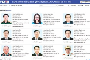 Thông tin chi tiết về các đại biểu Quốc hội khóa XIV