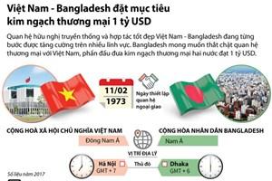 [Infographics] Việt Nam-Bangladesh đề mục tiêu kim ngạch 1 tỷ USD