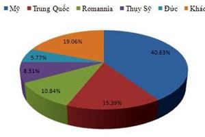 Mỹ, Trung Quốc là nơi có địa chỉ IP tấn công mạng Việt Nam nhiều nhất