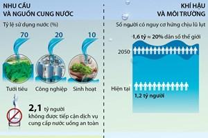 [Infographics] Những thách thức về nguồn nước và biến đổi khí hậu
