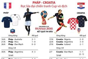 [Infographics] Pháp-Croatia rực lửa đại chiến tranh Cúp vô địch