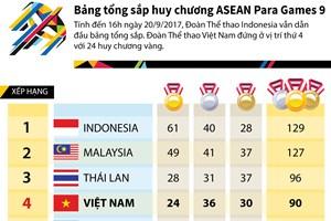 [Infographics] Bảng tổng sắp huy chương ASEAN Para Games ngày 20/9