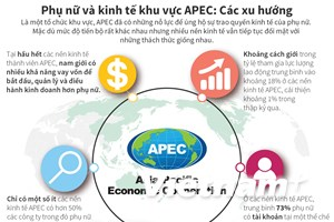 [Infographics] Các xu hướng về phụ nữ và kinh tế khu vực APEC