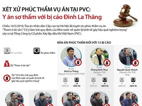 [Infographics] Xét xử vụ PVC: Y án sơ thẩm với bị cáo Đinh La Thăng