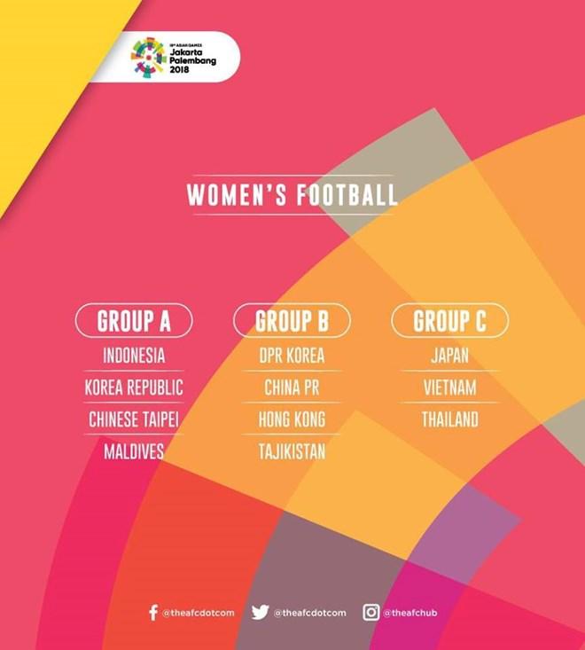 Các bảng đấu môn bóng đá nữ.