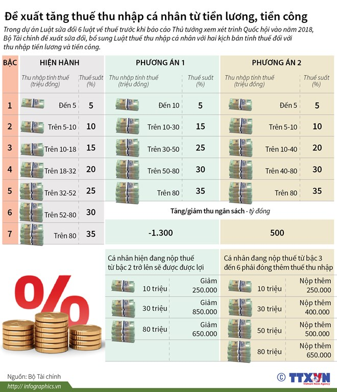 Infographics] Đề xuất tăng thuế thu nhập cá nhân từ tiền lương