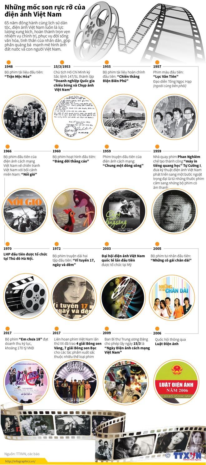 [Infographics] Những mốc son rực rỡ của điện ảnh Việt Nam - ảnh 1