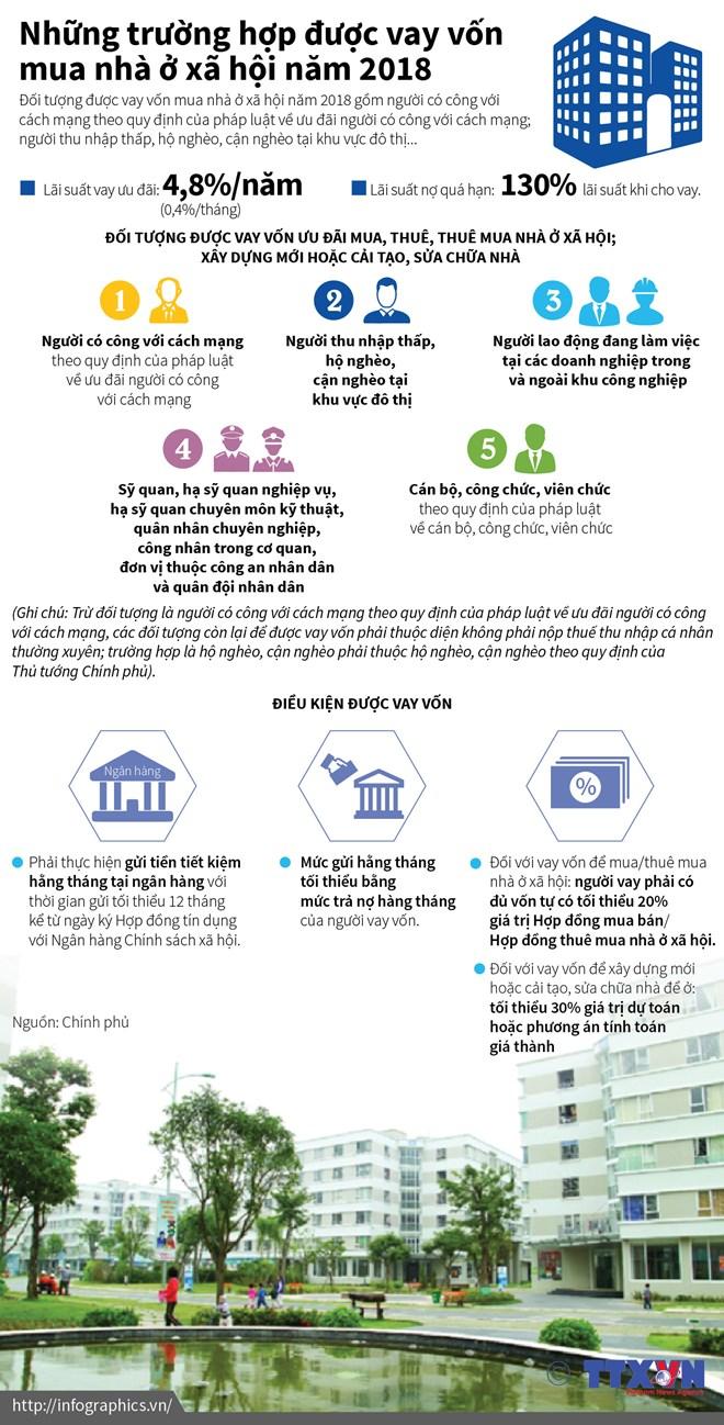 [Infographics] Những trường hợp được vay vốn mua nhà ở xã hội - ảnh 1