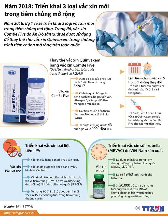 [Infographics] Triển khai 3 loại vắcxin mới trong tiêm chủng mở rộng - ảnh 1