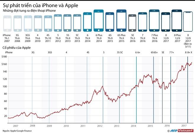 iPhone đưa Apple tiếp tục dẫn đầu thị trường điện thoại ở Mỹ ảnh 1