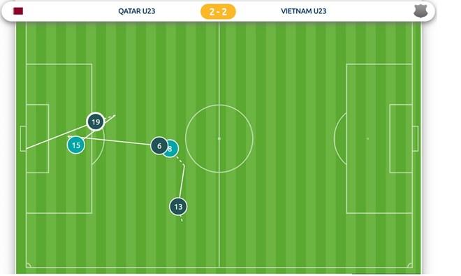 """Bàn thứ hai của Quang Hải vào lưới U23 Qatar cho thấy kịch bản bóng hai rất rõ ràng. Xuân Trường treo bóng vào trong, Văn Đức tranh chấp với trung vệ đối phương trước khi bóng được đẩy ra ngoài. Quang Hải đứng chờ sẵn ở vạch 16m50 và """"bùm""""! (Ảnh: AFC)"""