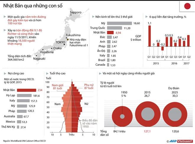[Infographics] Những con số đáng chú ý về đất nước Nhật Bản