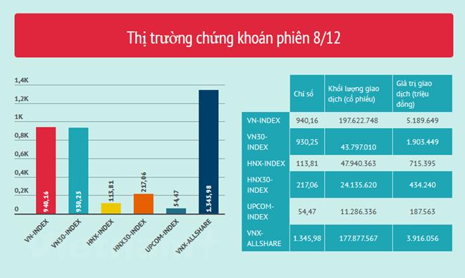 Giao dịch giằng co, VN-Index chốt tuần tại mốc 940 điểm - ảnh 2