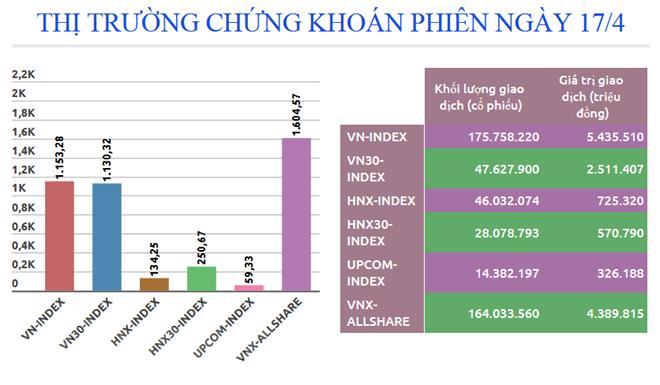 Nhóm cổ phiếu tài chính tăng giá, chỉ số VN-Index lấy lại sắc xanh - ảnh 2