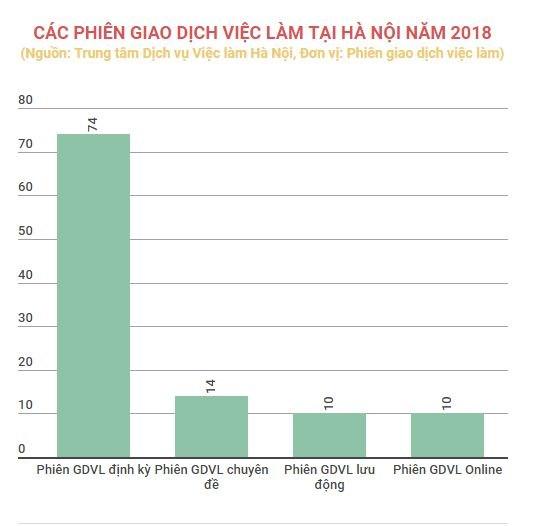 Hà Nội: Hơn 100 phiên giao dịch việc làm được tổ chức trong năm 2018