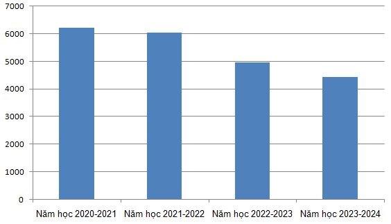 Biểu đồ thể hiện số lượng giáo viên dôi dư qua các năm học của bậc trung học cơ sở